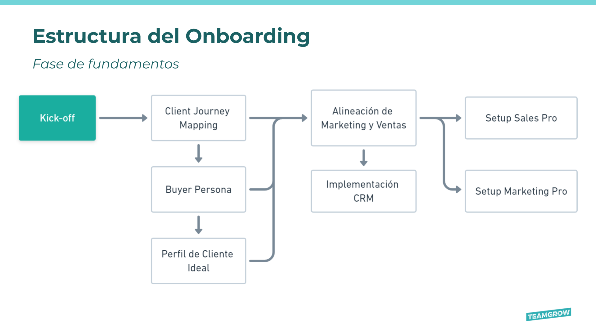 Teamgrow-Onboarding-HubSpot-Fase-01