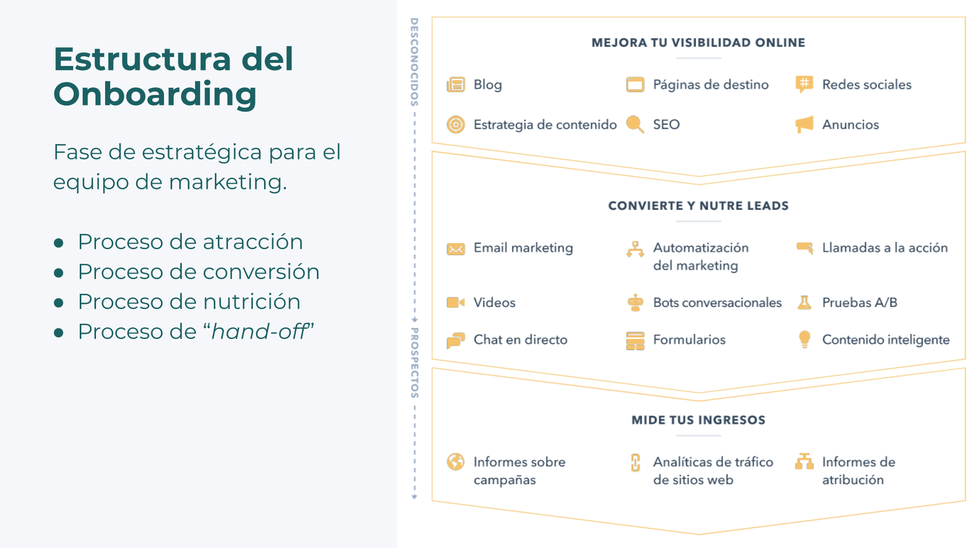 Teamgrow-Onboarding-HubSpot-Fase-03